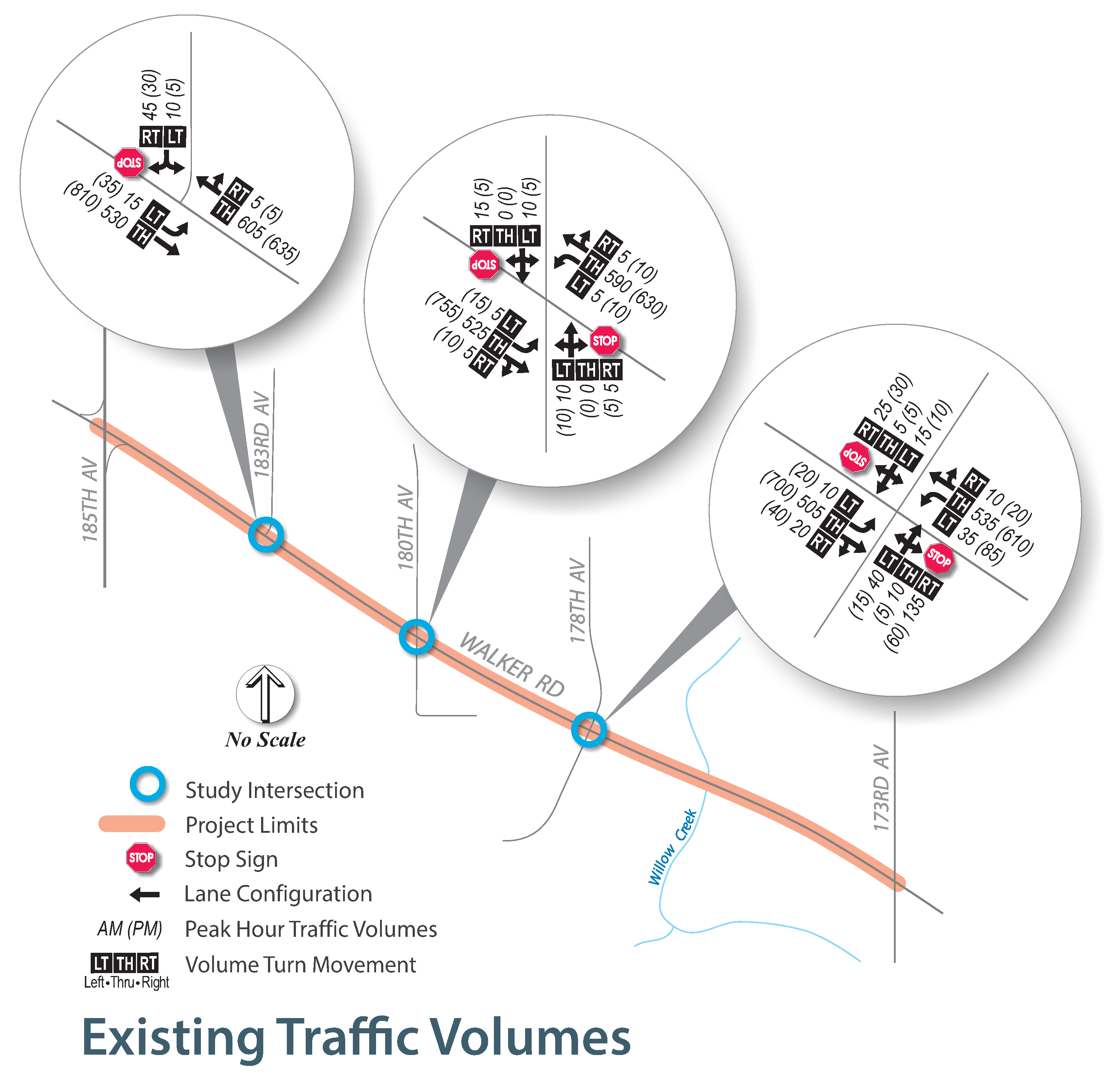 """Intersections graphic with traffic counts at peak hours"""
